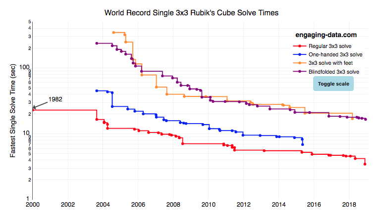 Rubik's cube world record graph