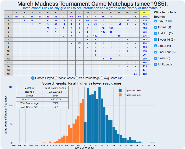 March Madness Matchups