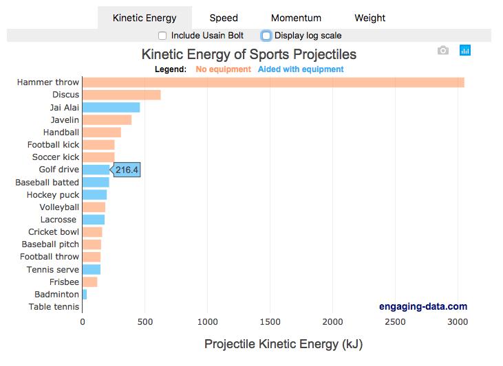 Sports Kinetic Energy