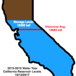 How Fast Are California Reservoirs Filling Up?