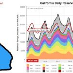 How Much Water is in California Reservoirs? – Current and Historical Visualization