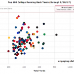 Stanford's Bryce Love Has Been Pretty Good