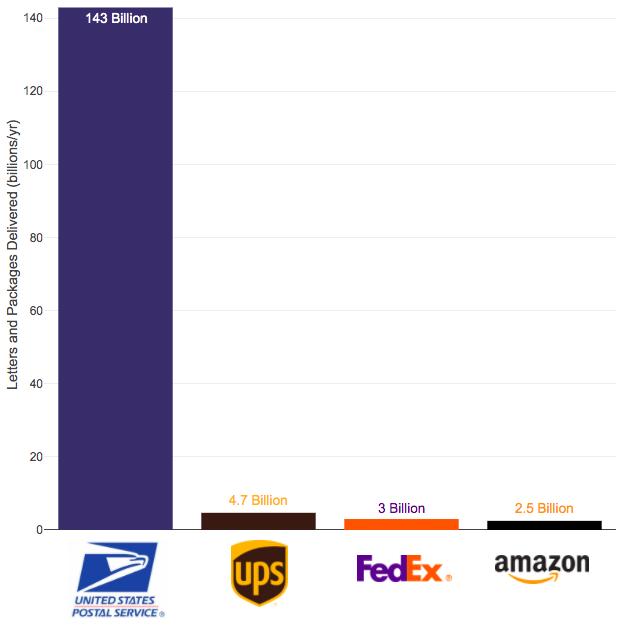 USPS vs private delivery volume