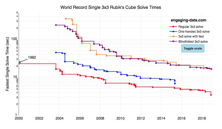 Rubik's cube world record graph