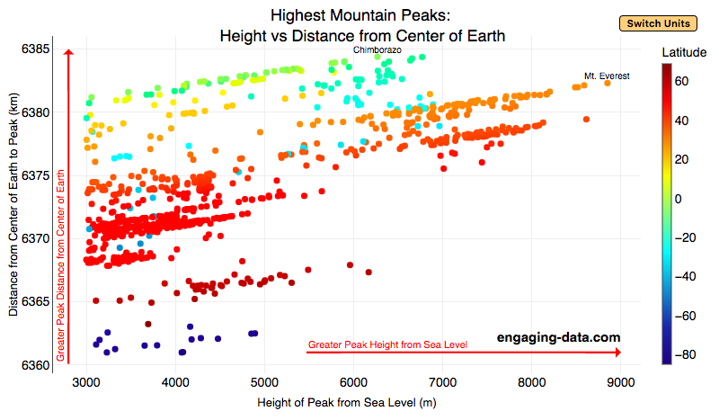 Mountain Height Graph