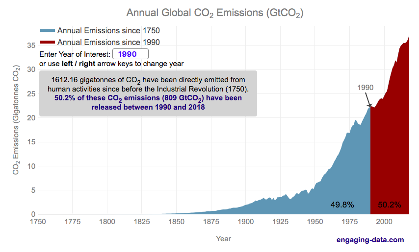Historical CO2 emissions