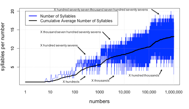 number of syllables per number from one to a million