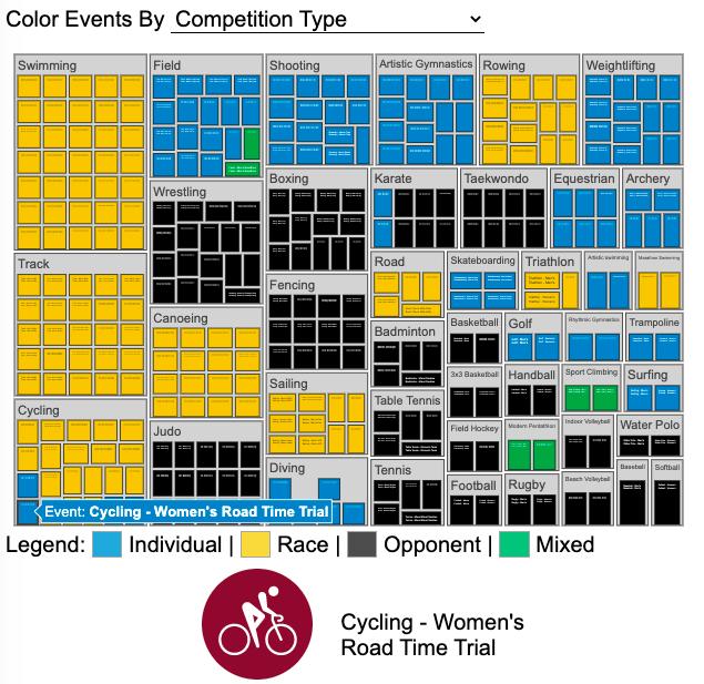 Visualizing Olympic Sports