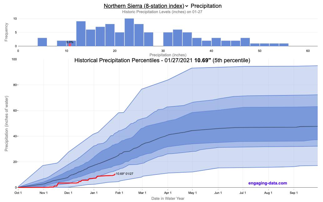 California Rainfall Totals