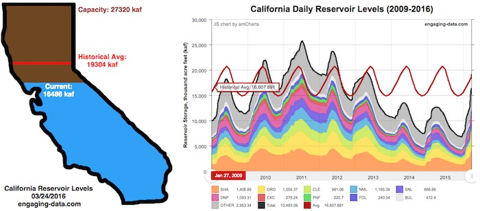 california reservoir levels