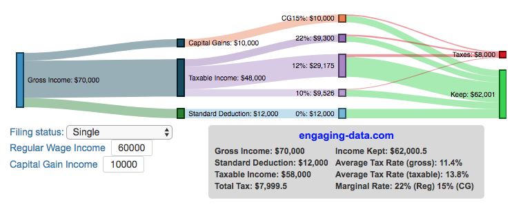 tax brackets visualization