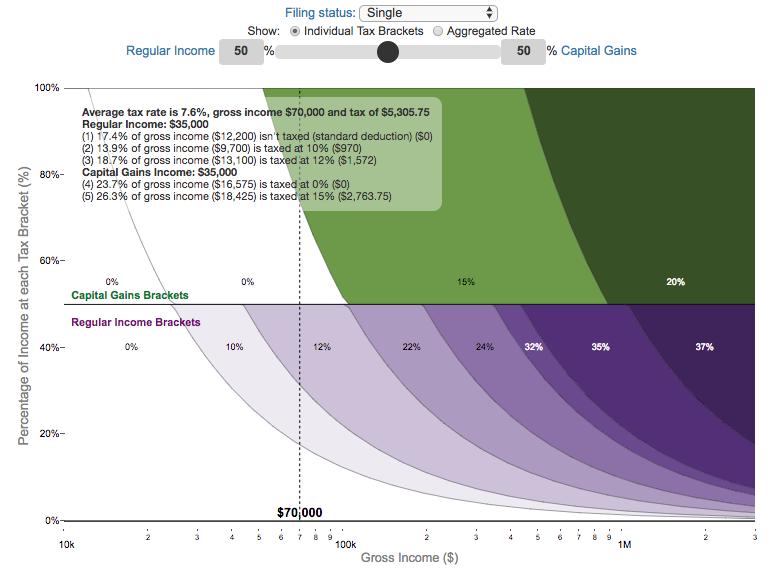 marginal tax calculator