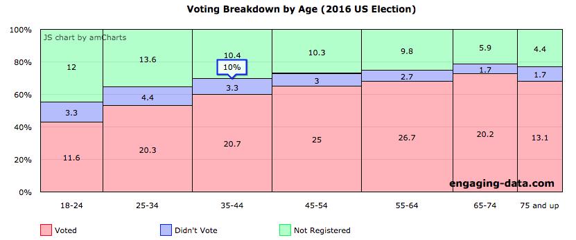 Demographics of US voters