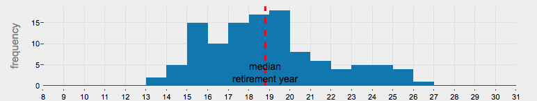 When Can I Retire? Early Retirement Calculator / FIRE