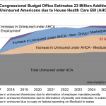 CBO Estimates Number of Uninsured for 2017 Health Care Bills