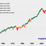 Should You Invest Or Wait When The Stock Market Is At An All-Time-High?
