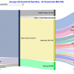 How do Americans Spend Money?  US Household Spending Breakdown by Income Group