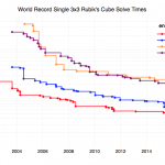 Rubik's Cube World Records for 3×3 Puzzles (Regular, feet, blindfolded, one-handed)