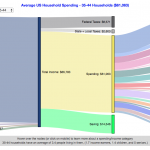 How do Americans Spend Money?  US Household Spending Breakdown by Age