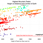 What are the highest mountains on Earth? Measuring from sea level vs center of earth