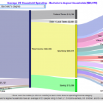 How do Americans Spend Money?  US Household Spending Breakdown by Education Level