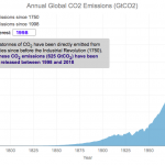 Cumulative CO<sub>2</sub> emissions calculator
