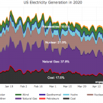 Renewable Electricity Generation in US is Now Greater Than Coal