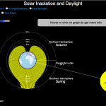 Visualizing the Variation in Sunlight by Latitude and Time of Year
