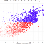 Election Results and Population Density