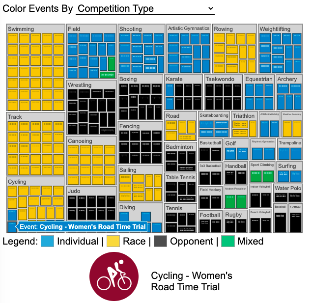 Shows All 339 Olympic Sports Organized by Sport